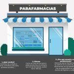 Descubre qué productos están disponibles en las parafarmacias