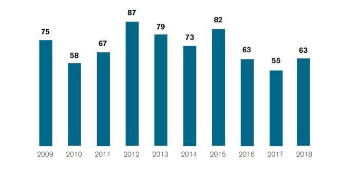 63 xornalistas asasinados en 2018, segundo o informe anual de RSF