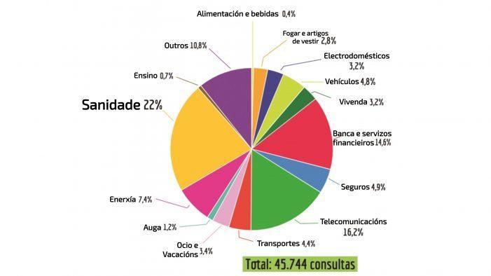 Sanidade, telecos e banca, sectores máis denunciados polos consumidores en FACUA durante 2018