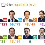 Amplía victoria del PSOE en el sondeo para las televisiones públicas de GAD3
