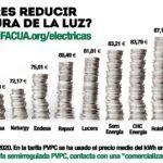 Las tarifas eléctricas del mercado libre, hasta un 64% más caras que la semirregulada PVPC