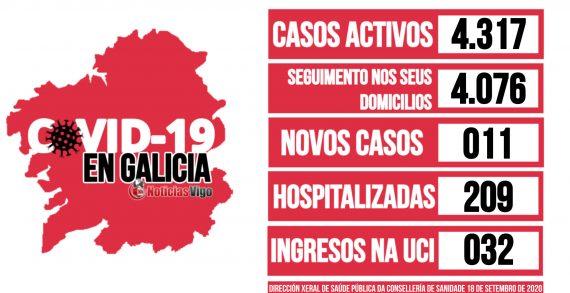 Galicia rexistra un total de 4.317 casos activos por coronavirus