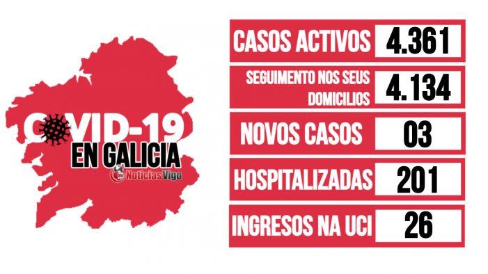 Galicia rexistra un total de 4.361 casos activos por coronavirus dos cales 364 da área de Vigo