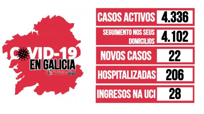 Galicia rexistra un total de 4.336 casos activos por coronavirus
