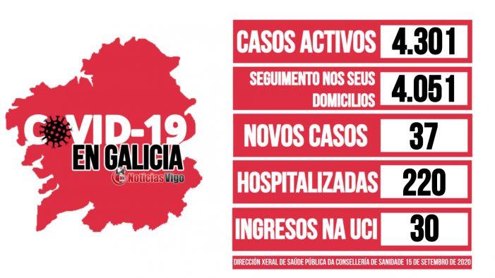 Galicia rexistra un total de 4.301 casos activos por coronavirus