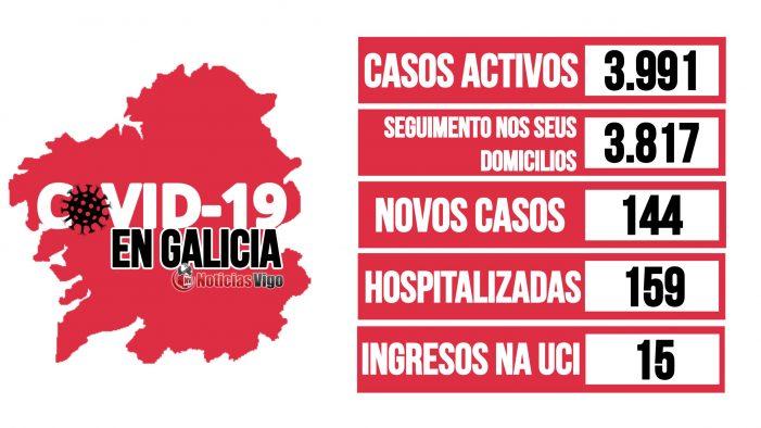 Galicia rexistra un total de 3.991 casos activos por coronavirus