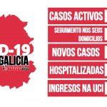 Galicia rexistra un total de 4.137 casos activos por coronavirus dos cales 337 da área de Vigo