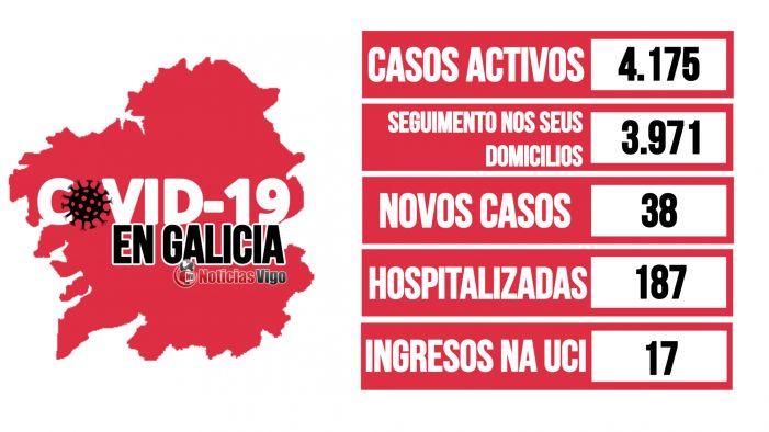Galicia rexistra un total de 4.175 casos activos por coronavirus