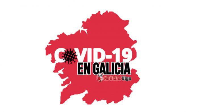 Galicia rexistra un total de 6.766 casos activos por coronavirus