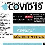 Os 15 falecementos notificados onte pola COVID19 elevan a cifra de vítimas ata as 1.161 persoas en Galicia