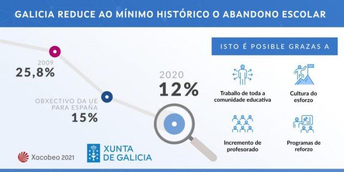 Galicia acada un novo fito na redución do abandono educativo temperá, co dato máis baixo desde que existen rexistros
