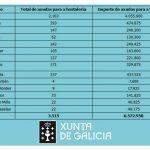 Fernández-Tapias cifra en preto de 6,5 millóns de euros as axudas abonadas pola Xunta ao sector da hostalería na área de Vigo